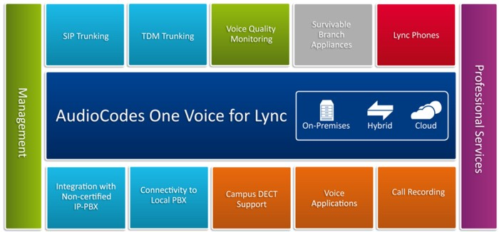 AudioCodes-One-Voice-for-MS-Lync.jpg